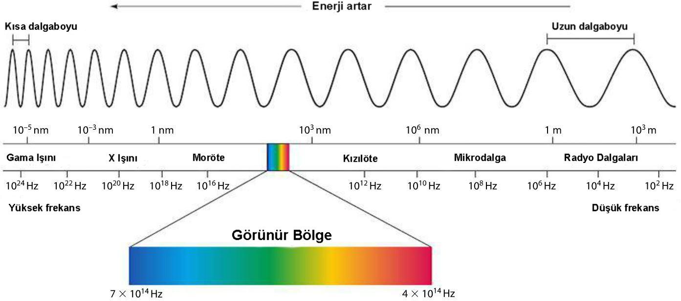 Urutan gelombang elektromagnetik berdasarkan energi foton 10