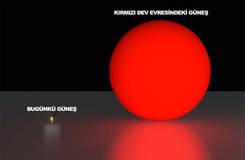 Güneş'in bugünkü boyutları ve 5 milyar yıl sonra gireceği kırmızı dev evresinde ulaşacağı boyutu.