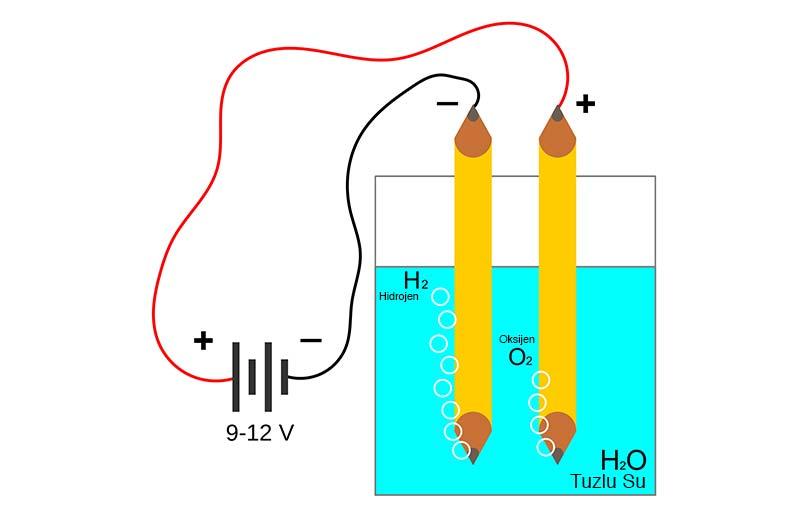 Su Elektroliz