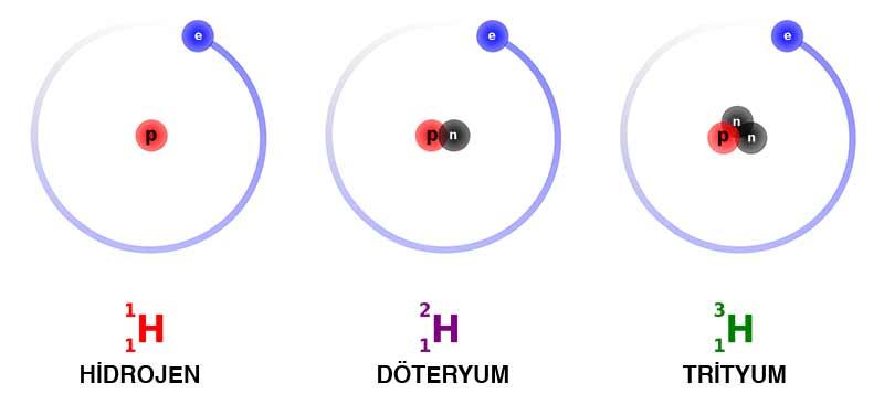Hydrogen_Deuterium_Tritium
