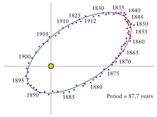 70 Ophiuchi 87.7 yıllık dönemi