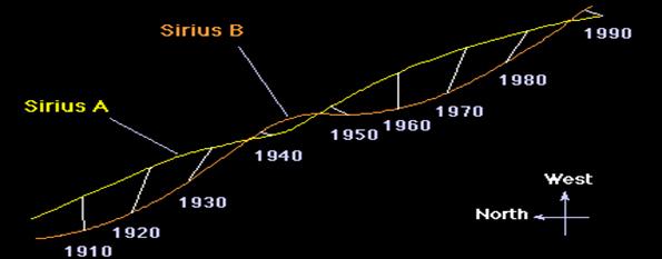 Astrometric