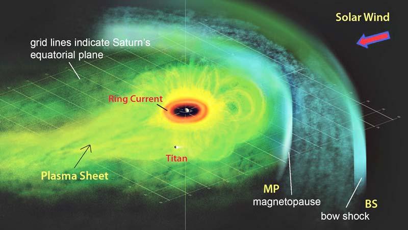Saturn-current-sheet