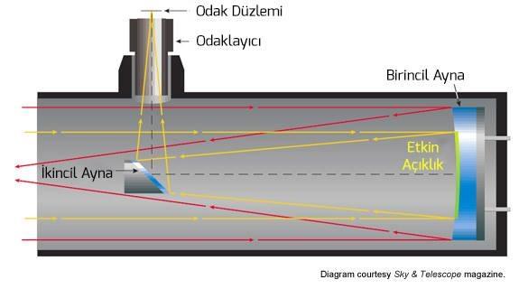 Optik Tüp