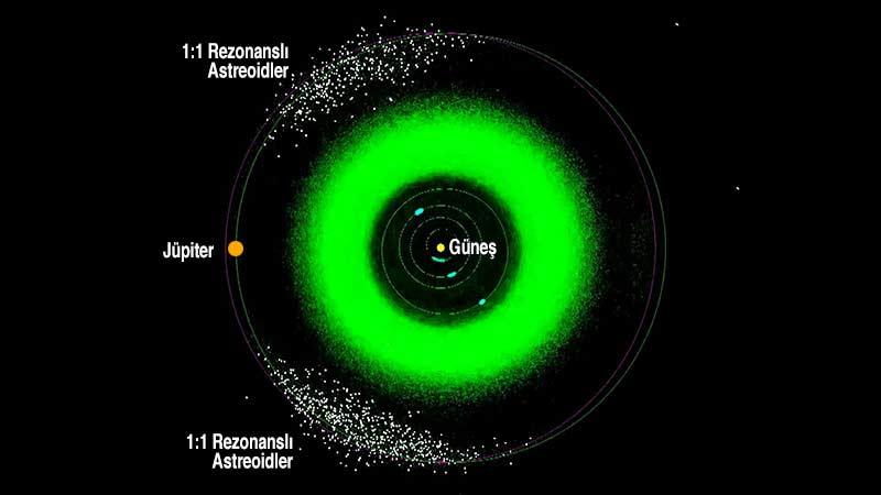 Yörünge Rezonansı