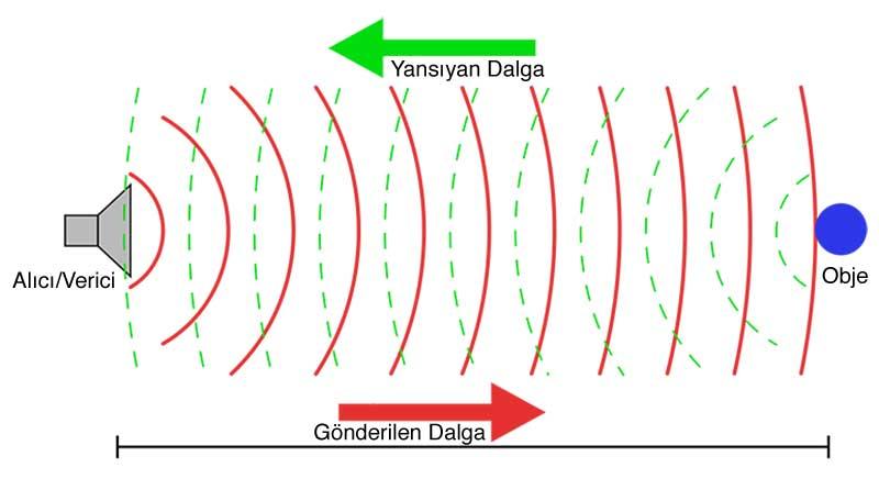 radar-calisma-prensibi