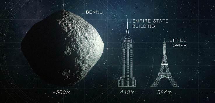 Bennu asteroidinin boyutlarını bu kıyaslama ile daha iyi anlayabiliriz.