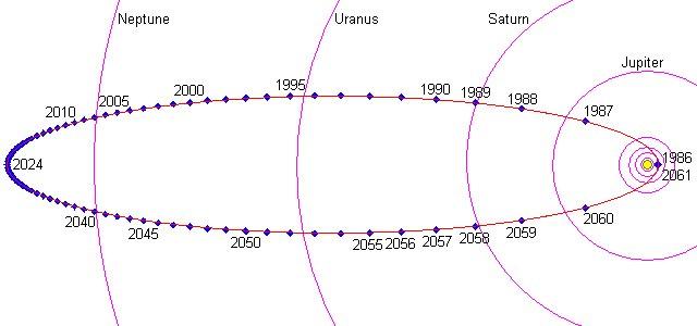 Halley Kuyruklu Yıldızı'nın yörüngesi