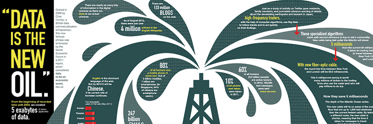Big Data is the new Oil!