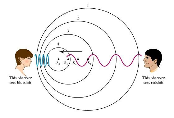 Doppler Etkisi