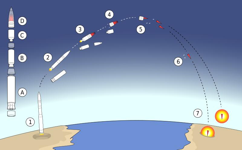 Balistik Füze Uzay Savaş Balistic Missile
