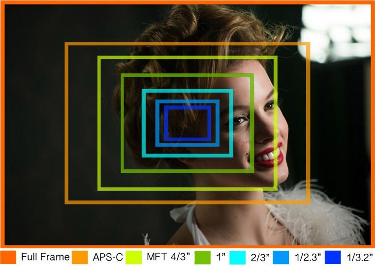 DSLR Camera Sensor Sizes
