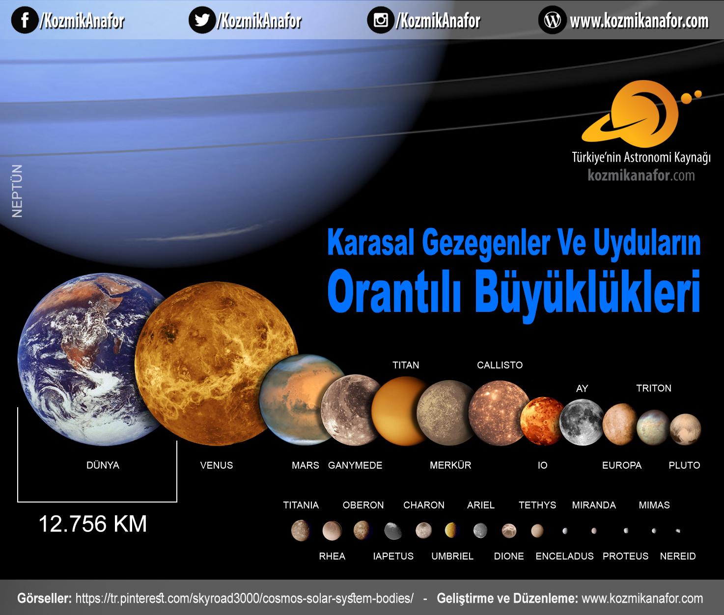 Karasal Terrestrial Gezegenler ve uydular